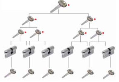 Főkulcsrendszer és egyéb zárrendszerek